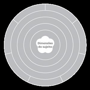 Dimensões do sujeito-01