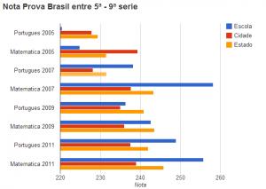 Nota comparativa da escola na Prova Brasil, um dos componentes do IDEB