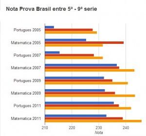 Evolução da escola na Prova Brasil