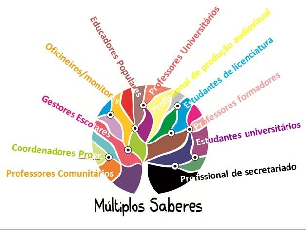 """Curso """"Múltiplos Saberes"""" da UFPE atua na formação de agentes em Educação Integral"""