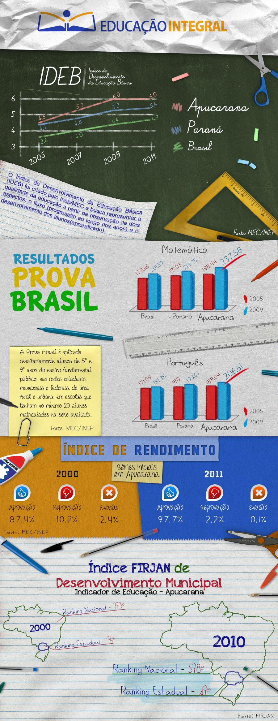 Infográfico dos Avanços de Apucarana
