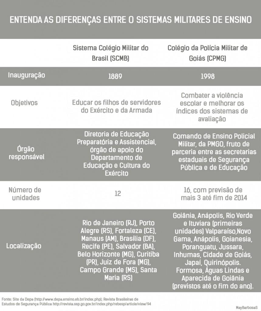 TABELA_MILITARIZAÇÂO