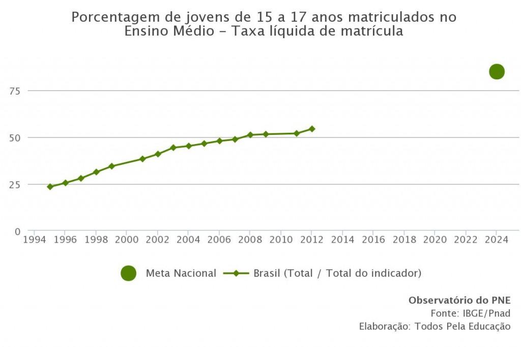 porcentagem-de-jovens-de-15-a-17-anos-matriculados-no-ensino-médio---taxa-líquida-de-matrícula (1)