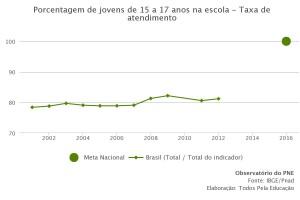 porcentagem-de-jovens-de-15-a-17-anos-na-escola---taxa-de-atendimento