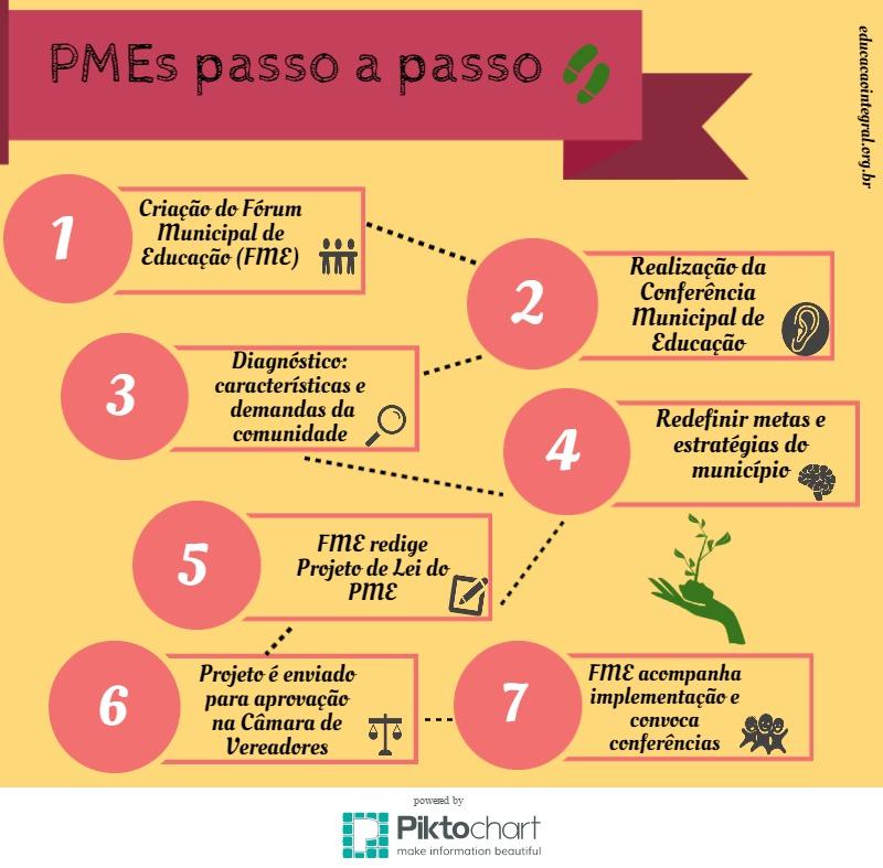 PMEs passo a passo (1)