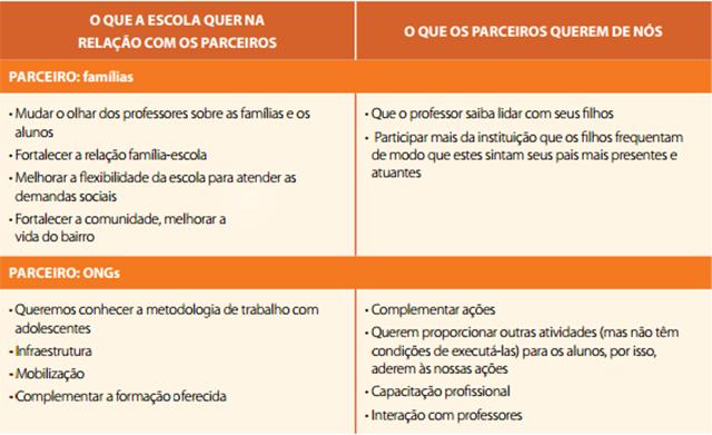 quadro_parcerias_fis_1