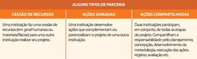 quadro_parcerias_fis_2