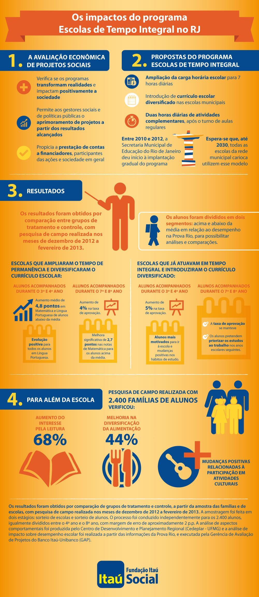 Infográfico Escolas de Tempo Integral RJ