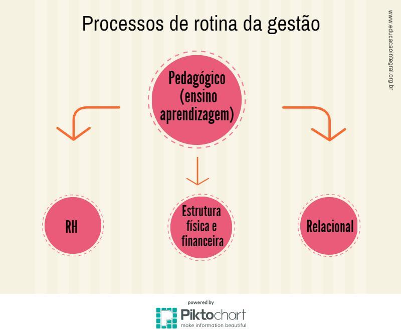 processos_gestao