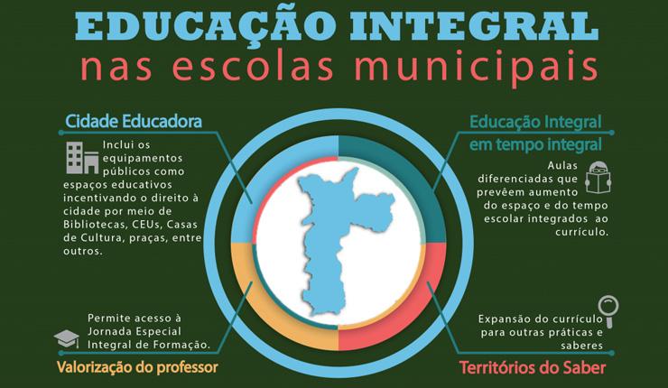 Infográfico feito pela Prefeitura de SP para explicar os eixos norteadores do programa / Crédito: reprodução