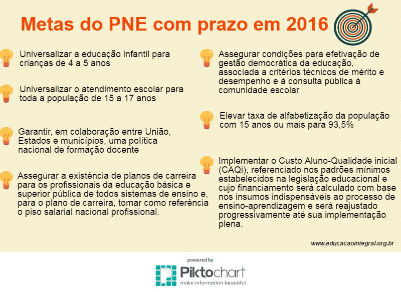 metas do pne vencem 2016