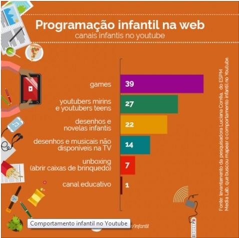 pesquisa_criancas_youtube