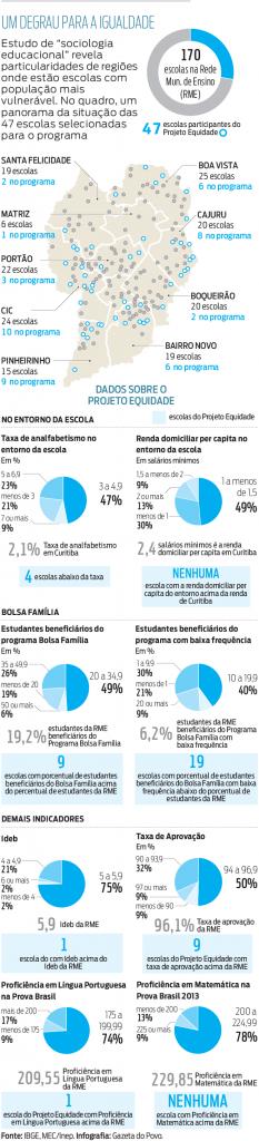 Gráfico mostra dados obtidos com pesquisa da secretaria. Fonte: Jornal Gazeta do Povo.
