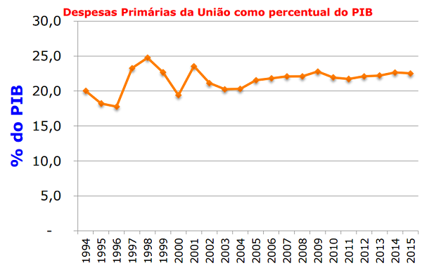 """Despesas primárias do governo não tiveram aumento """"fora do controle"""" em relação ao PIB."""