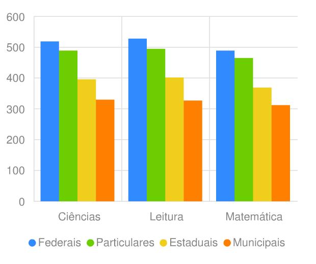 Comparação de pontuação no Pisa de estudantes de diferentes redes