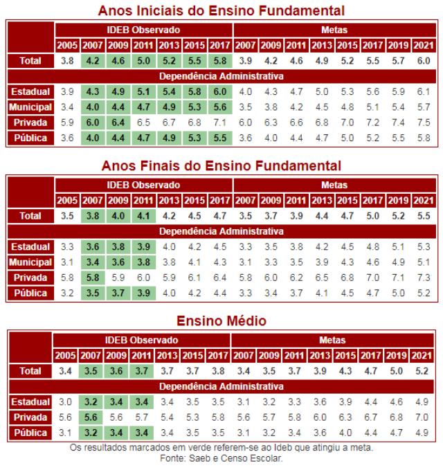 Dados do Ideb do País inteiro, por etapa. Em verde, as metas alcançadas