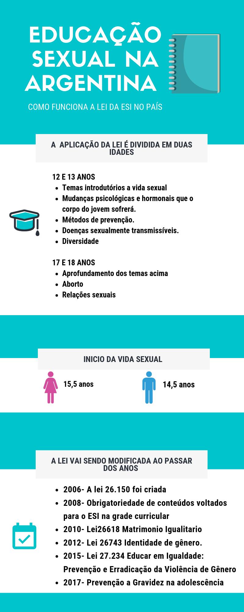 Tabu no Brasil, educação sexual é lei na Argentina